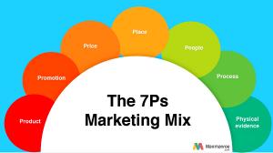Bagaimana Digital Marketing Agency YouTube?